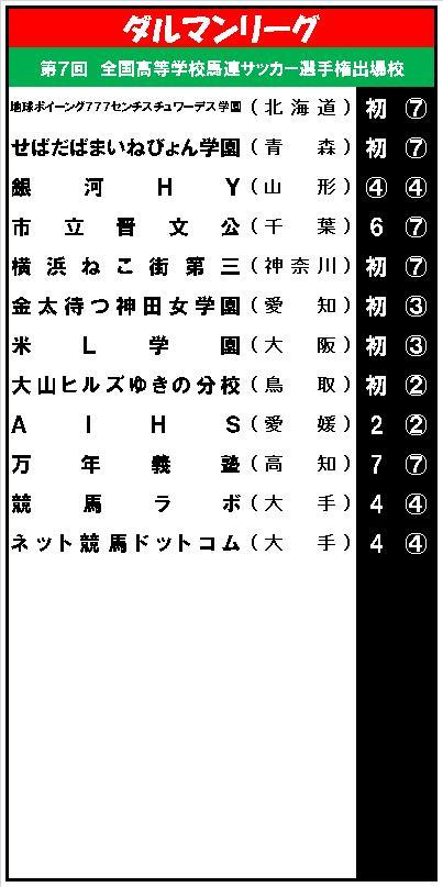 20150512・ダルマンリーグ第7回大会出場校.jpg