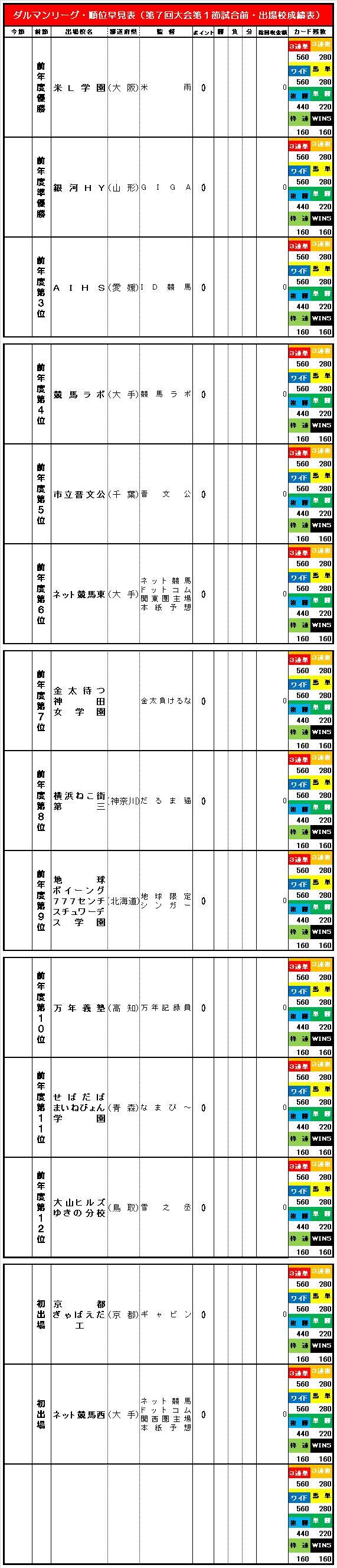 20150528・ダルマンリーグ第1節試合前順位早見表簡易版⑥(通常版).jpg