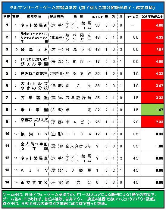 20150802・ダルマンリーグ第3節後半終了ゲーム差表.jpg