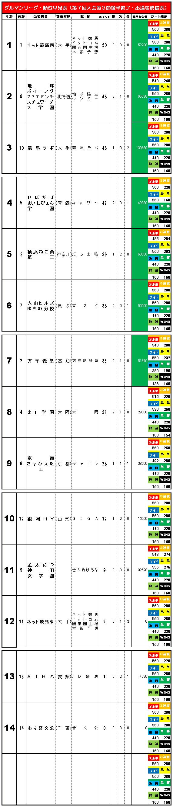 20150802・ダルマンリーグ第3節後半終了順位早見表簡易版⑥.jpg