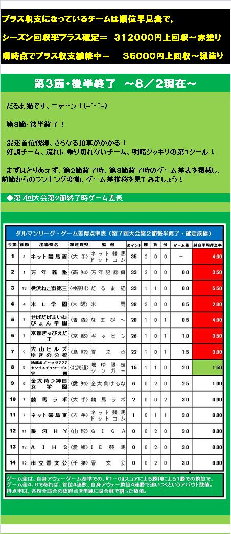 20150814・ダルマンリーグ第3節後半終了結果②.jpg