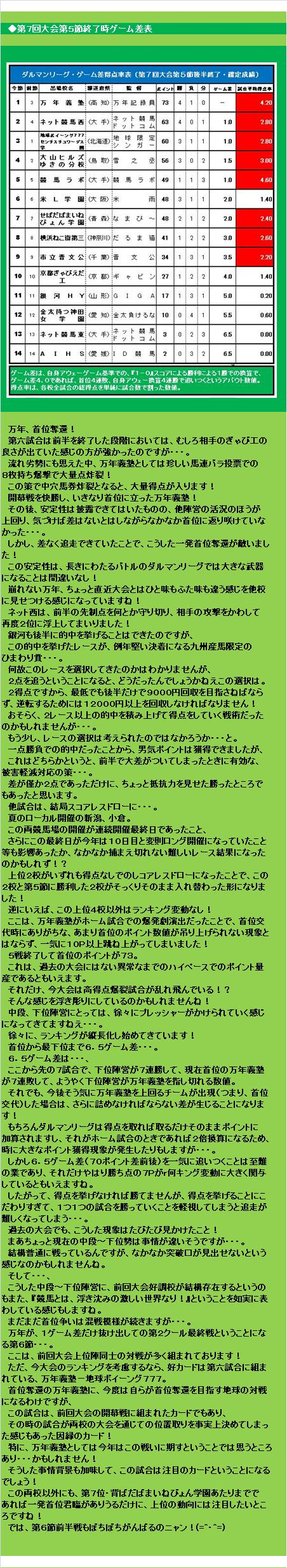 20150912・ダルマンリーグ第5節後半終了結果③.jpg