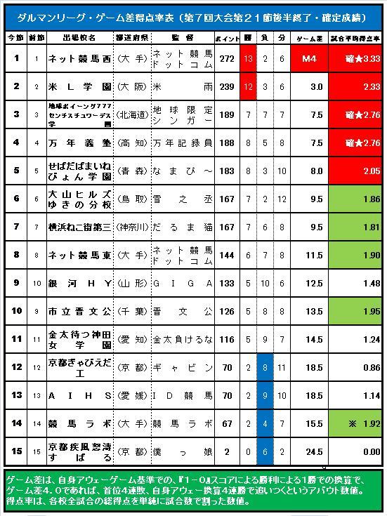 20160412・ダルマンリーグ第21節後半終了ゲーム差表.jpg