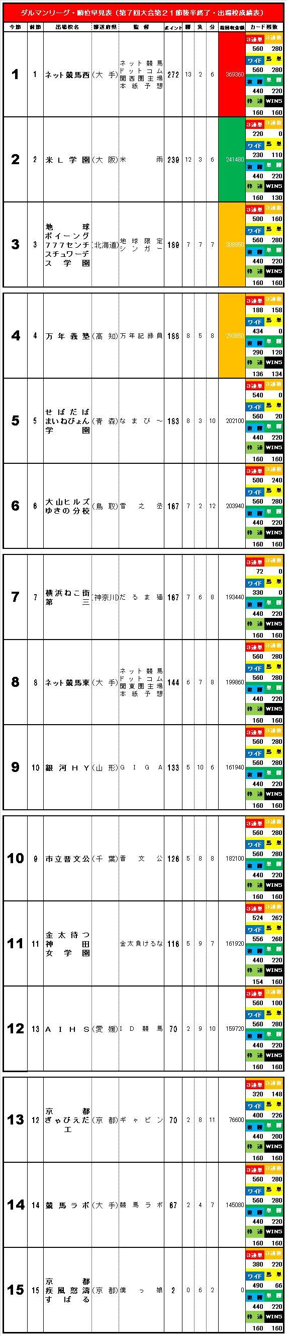 20160412・ダルマンリーグ第21節後半終了順位早見表簡易版⑥.jpg
