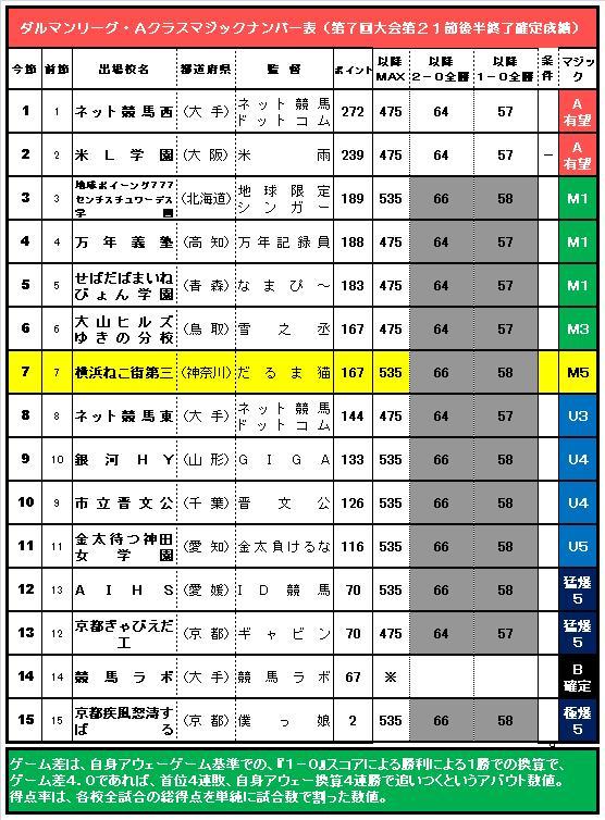 20160412・ダルマンリーグ第21節後半終了Aクラス争いMナンバー表.jpg