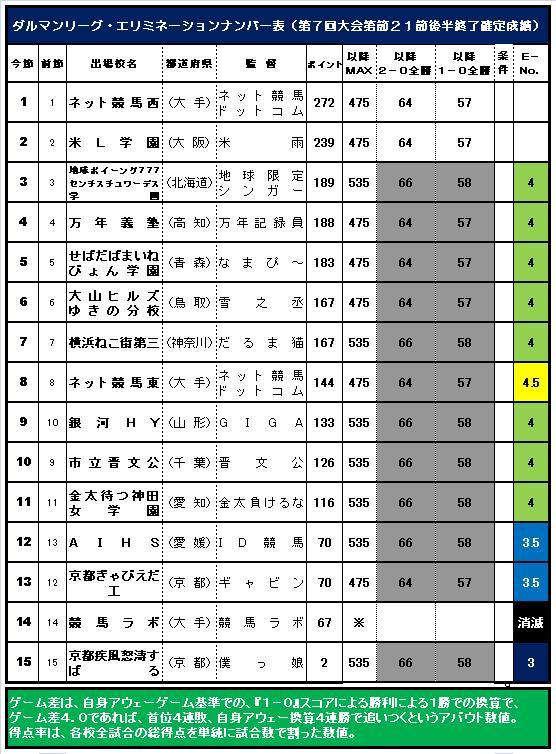 20160412・ダルマンリーグ第21節後半終了E-No.表.jpg