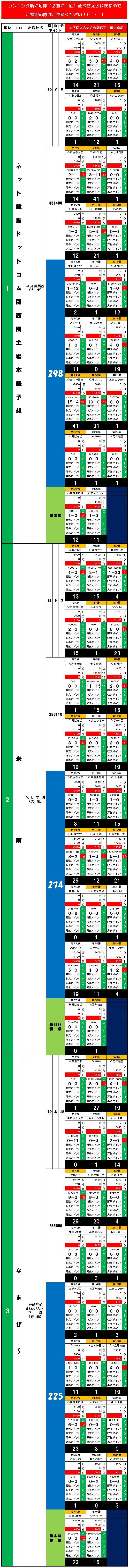 20160619・ダルマンリーグ第26節後半終了個人成績データ①.jpg