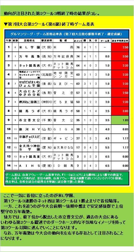 20160619・ダルマンリーグ第26節後半終了結果②B.jpg