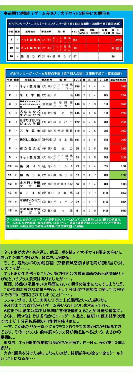 20160619・ダルマンリーグ第26節後半終了結果③A.jpg