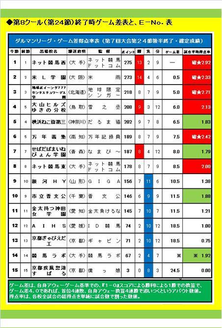20160619・ダルマンリーグ第26節後半終了結果④D.jpg