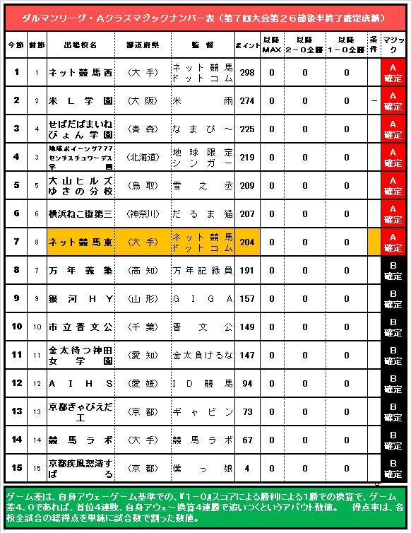 20160619・ダルマンリーグ第26節後半終了Aクラス争いMナンバー表.jpg
