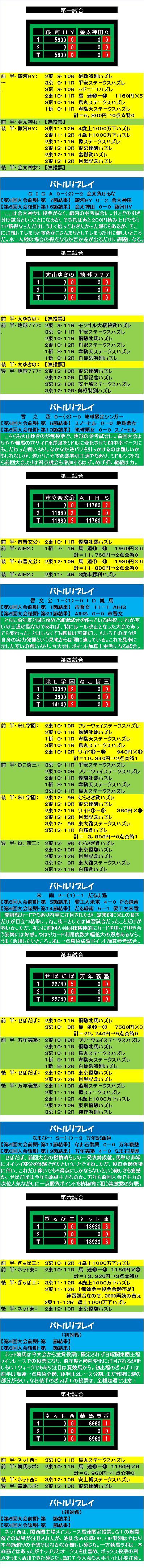 20150613・ダルマンリーグ練習試合A後半終了リプレイスコア③.jpg