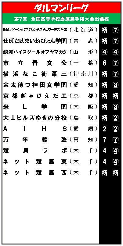 20150615・ダルマンリーグ第7回大会出場校一覧.jpg