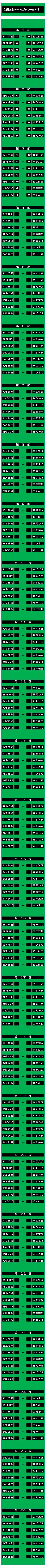 20150802・ダルマンリーグ第3節後半終了対戦相手組み合わせ表.jpg