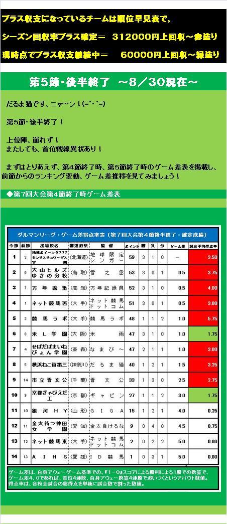 20150912・ダルマンリーグ第5節後半終了結果②.jpg