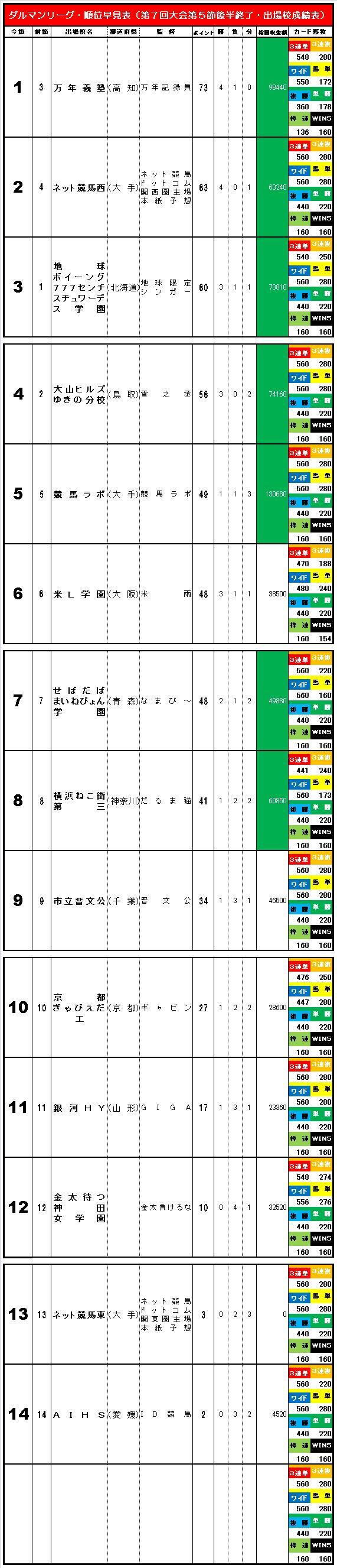 20150912・ダルマンリーグ第5節後半終了順位早見表簡易版⑥.jpg