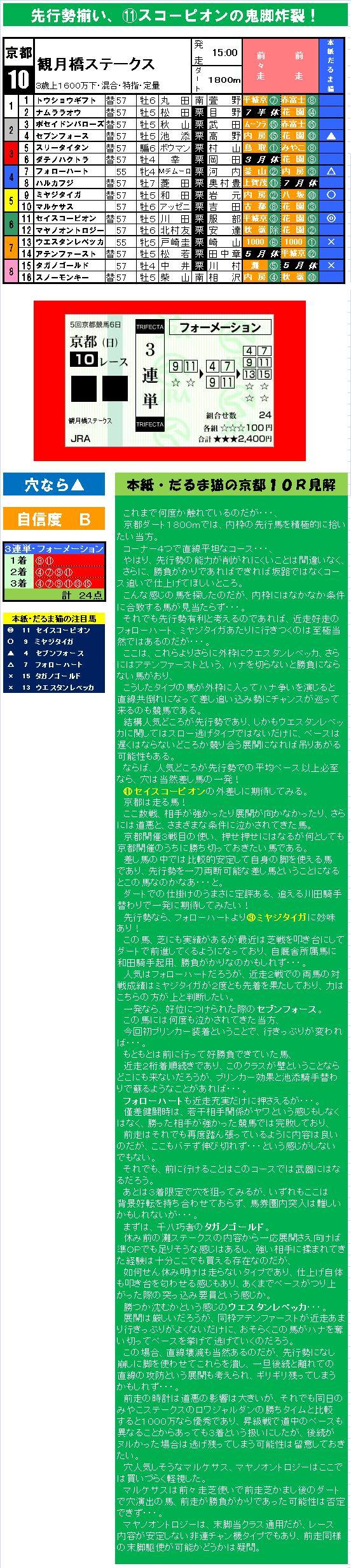 20151122・だるま猫の馬魂☆京都10R 観月橋ステークス.jpg