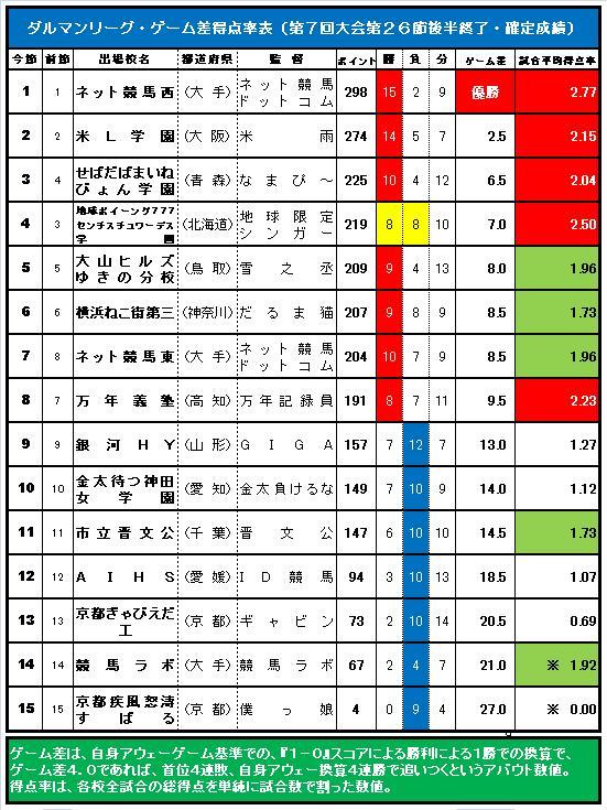 20160619・ダルマンリーグ第26節後半終了ゲーム差表.jpg