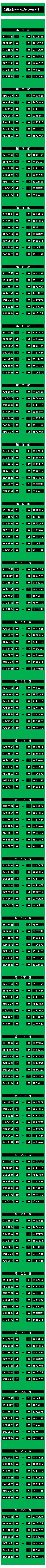 20160619・ダルマンリーグ第26節後半終了対戦相手組み合わせ表.jpg