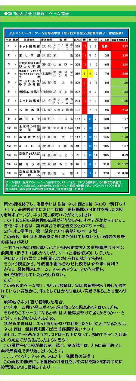 20160619・ダルマンリーグ第26節後半終了結果①B.jpg