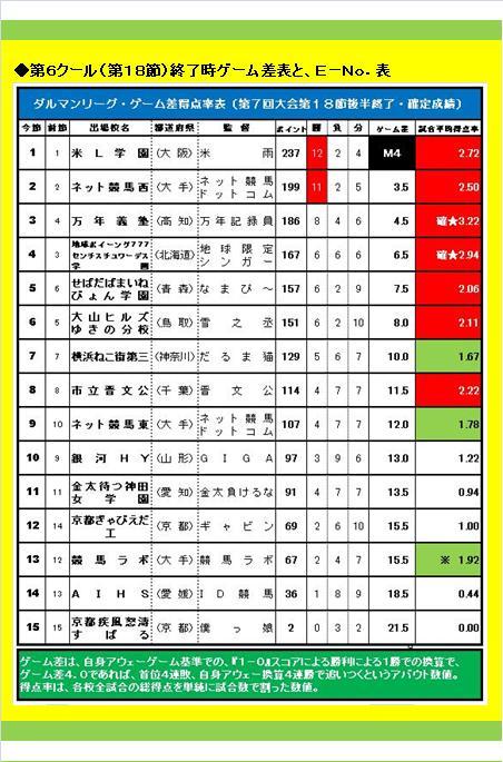 20160619・ダルマンリーグ第26節後半終了結果③C.jpg