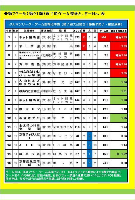 20160619・ダルマンリーグ第26節後半終了結果④A.jpg