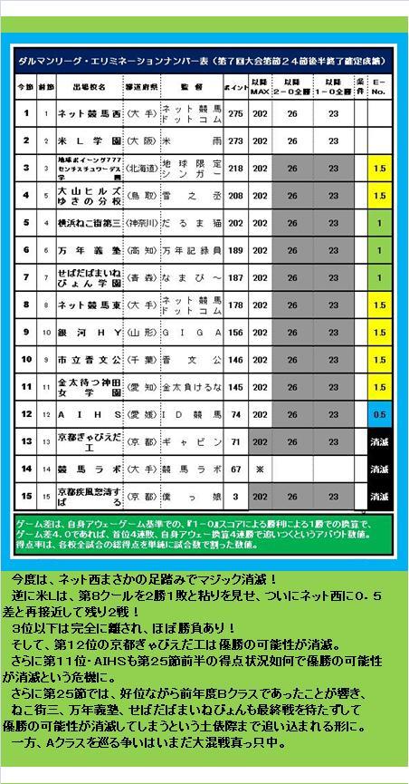 20160619・ダルマンリーグ第26節後半終了結果④E.jpg
