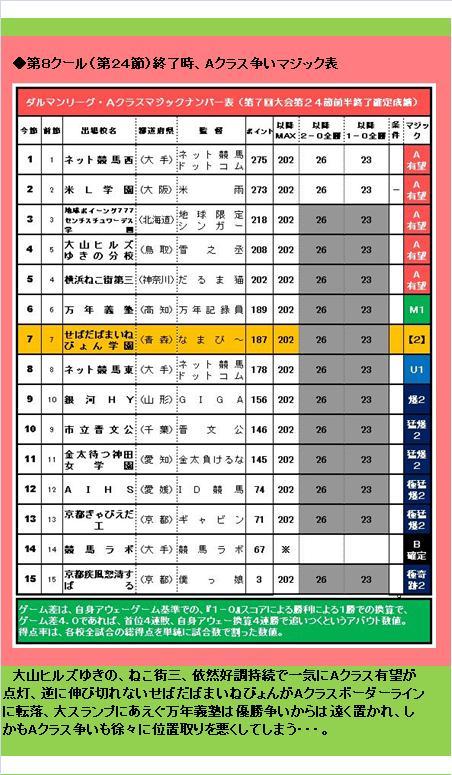 20160619・ダルマンリーグ第26節後半終了結果④F.jpg