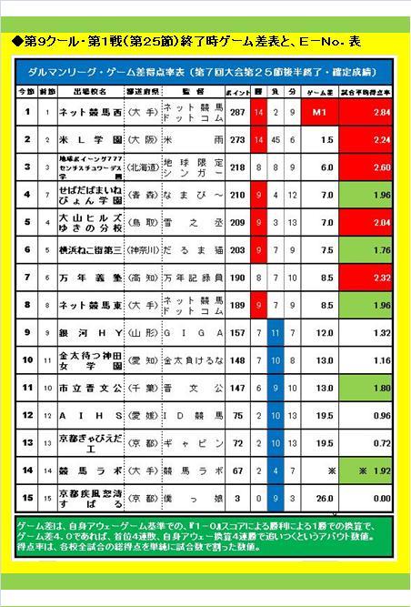 20160619・ダルマンリーグ第26節後半終了結果⑤A.jpg