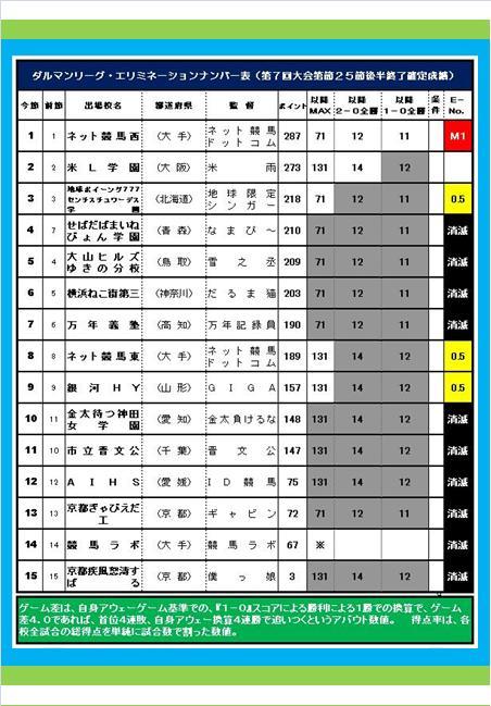 20160619・ダルマンリーグ第26節後半終了結果⑤B.jpg