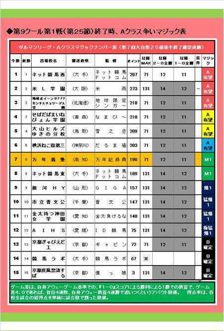 20160619・ダルマンリーグ第26節後半終了結果⑤D.jpg