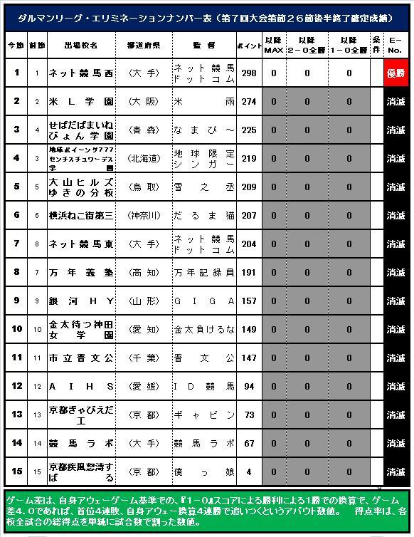 20160619・ダルマンリーグ第26節後半終了E-No.表.jpg